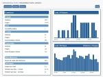 WebsiteBaker statistics